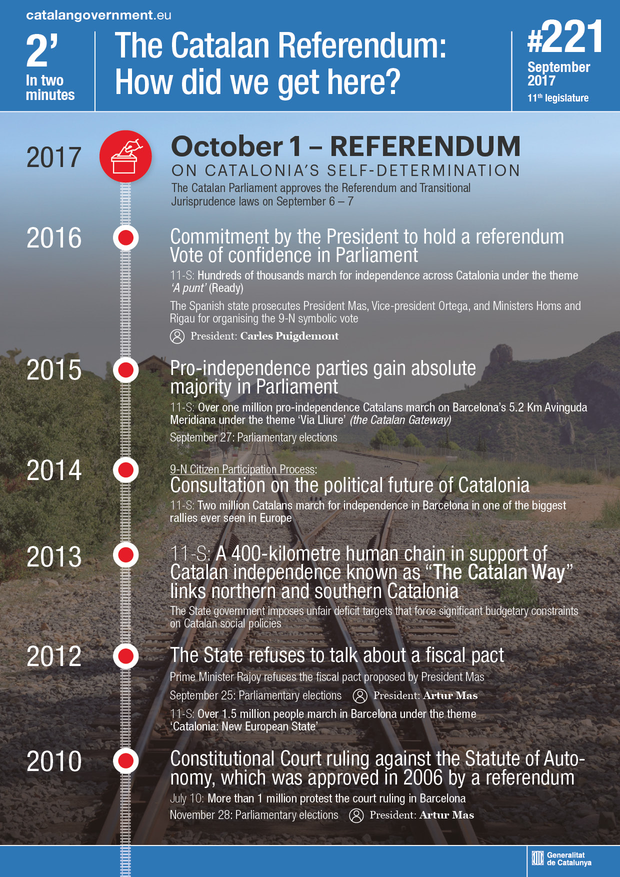 The Catalan referendum: How did we get here?