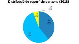Distribució de superfície per zona.