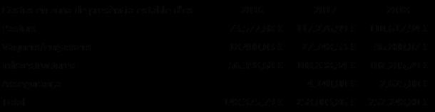 Costos dispositiu de prevenció. *No està comptabilitzada l'assegurança de 2018 de la Val d'Aran, amb un cost de 24.389,37 €.