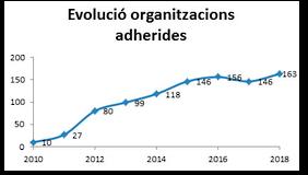 Evolució organitzacions adherides