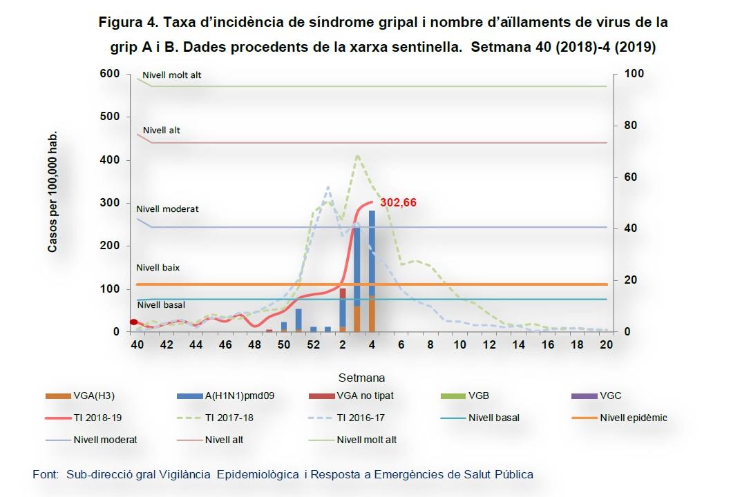 L'epidèmia de grip va a l'alça a Catalunya per tercera setmana consecutiva
