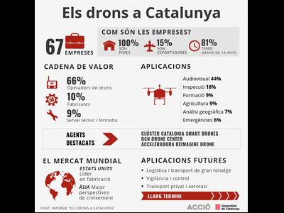 Infografia Drons