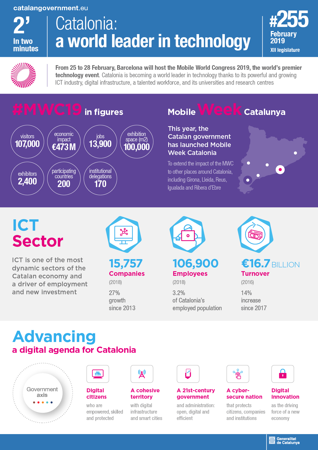 Catalonia: a world leader in technology