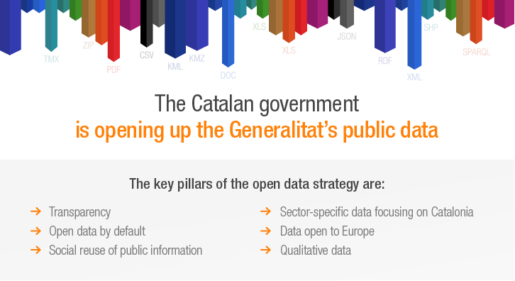 The Catalan government has approved the Generalitat's open data strategy and the adoption of the International Open Data Charter