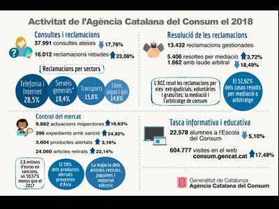 Infografia actuacions ACC 2018