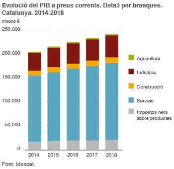 gràfic PIB2014-2018