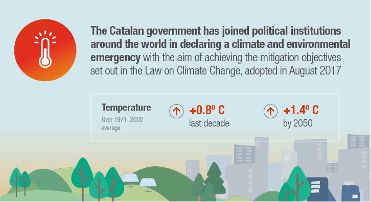 The Catalan government has joined political institutions around the world in declaring a climate and environmental emergency with the aim of achieving the mitigation objectives set out in the Law on Climate Change, adopted in August 2017.