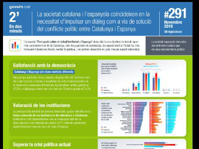 El Govern ha presentat els resultats de l'enquesta 'Percepció sobre el debat territorial a Espanya. 2019', encarregada al CEO
