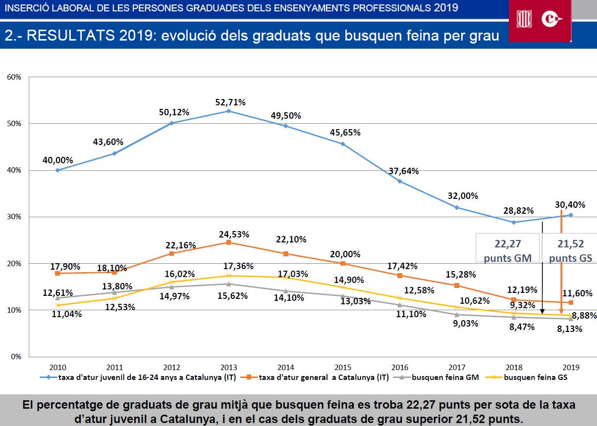 Els graduats en FP tenen un percentatge d'atur 4 vegades inferior que la mitjana de joves de Catalunya