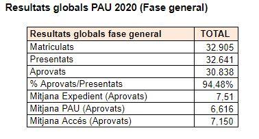 Resultats globals