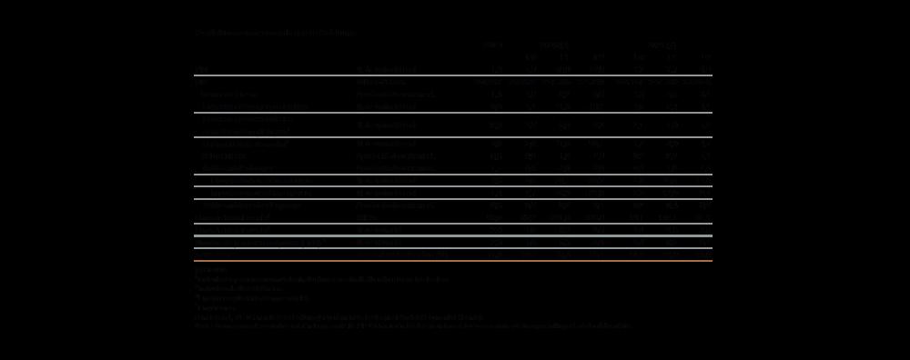 Taula de previsions macroeconòmiques 2020-2021