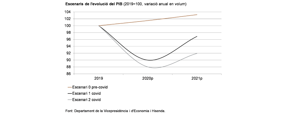 Gràfic amb les previsions per al bienni 2020-2021