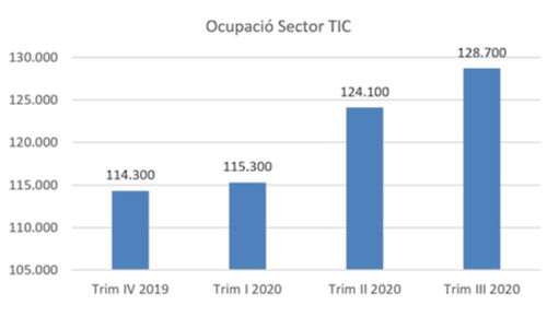 Gràfic ocupació sector TIC