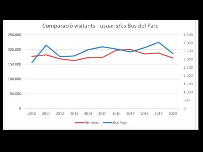 Evolució comparativa usuaris parc i bus