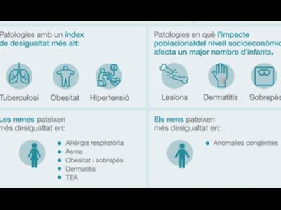 Salut analitza la distribució de malalties en la població infantil segons el seu nivell socioeconòmic