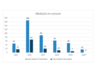 Mediació en consum