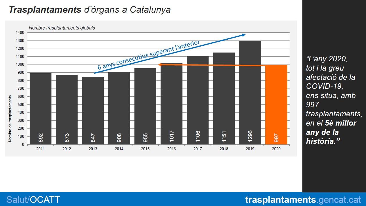Trasplantaments d'òrgans a Catalunya, 2020