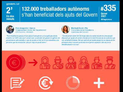 La partida destinada als ajuts als autònoms és de 264 M€, que s'afegeixen a la línia de 20 M€ que es va activar el novembre passat