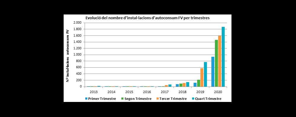 Gràfic Evolució del nombre d'instal·lacions d'autoconsum fotovoltaic a Catalunya