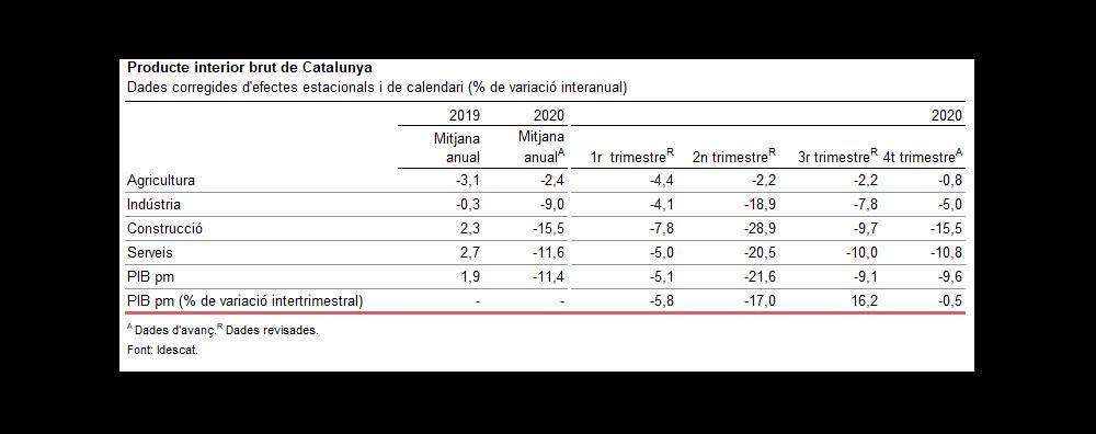 Taula d'evolució del PIB català en els darrers trimestres