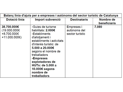 Beneficiaris dels ajuts turisme per la Covid-19