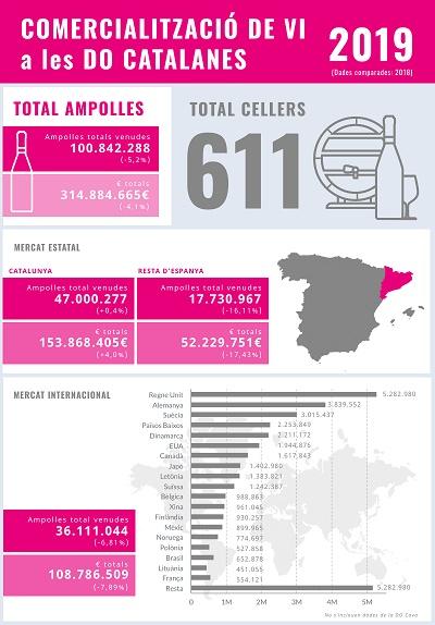 Dades comercialització de vi a les DO catalanes el 2019
