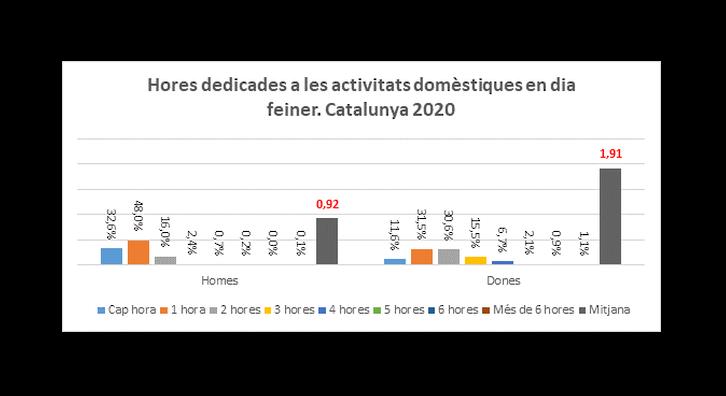 Font: Enquesta de salut a Catalunya 2020 (ESCA)