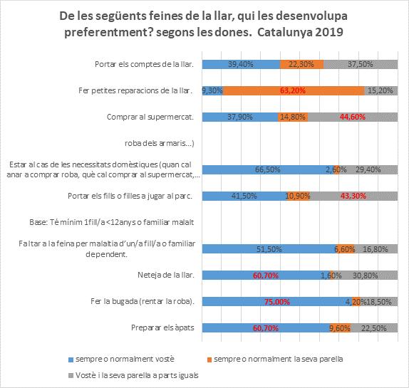 Font: Enquesta de qüestions de gènere. Centre d'Estudis d'Opinió. 2019