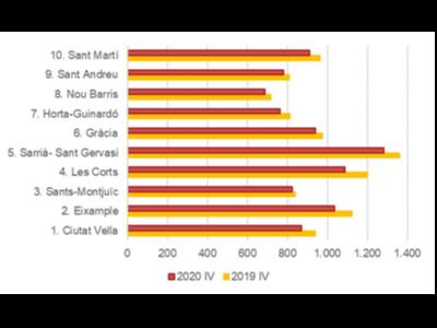 Taula amb l'evolució del preu del lloguer trimestral als districtes de Barcelona