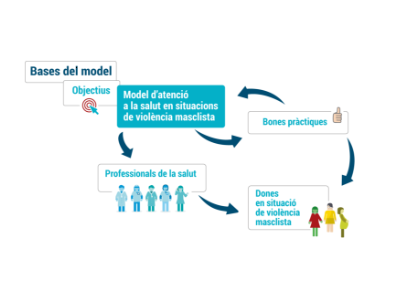 Salut publica el Model d'atenció a la salut de les dones que viuen o han viscut situacions de violències masclistes
