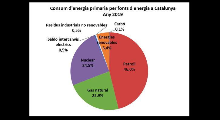 Gràfic: consum d'energia primària 2019