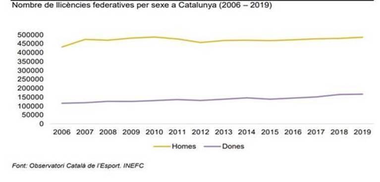 Llicències federatives per sexe a Catalunya