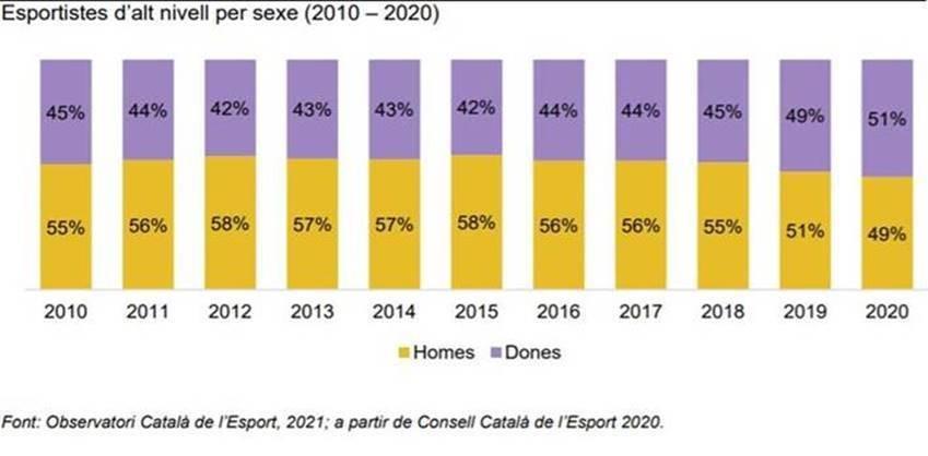Esportistes d'alt nivell per sexe a Catalunya