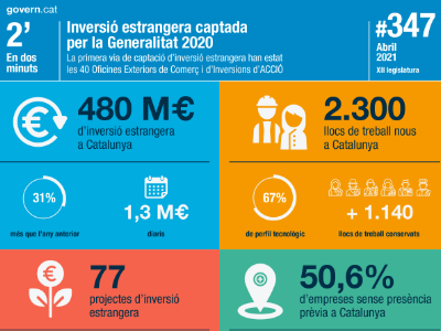 Inversió estrangera captada per la Generalitat 2020 La primera via de captació d'inversió estrangera han estat les 40 Oficines Exteriors de Comerç i d'Inversions d'ACCIÓ