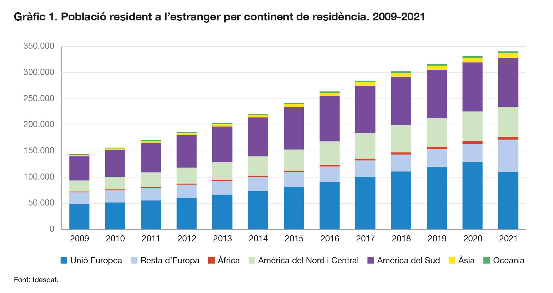 Gràfic. Evolució de la població resident a l'estranger per continent de procedència.