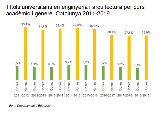 Títols universitaris en ingenyeria i arquitectura per  curs acadèmic i gènere. Catalunya 2011-2019