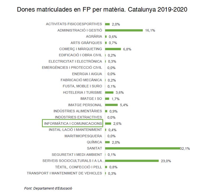 Dones matriculades en FP per matèria a Catalunya. 2019-2020
