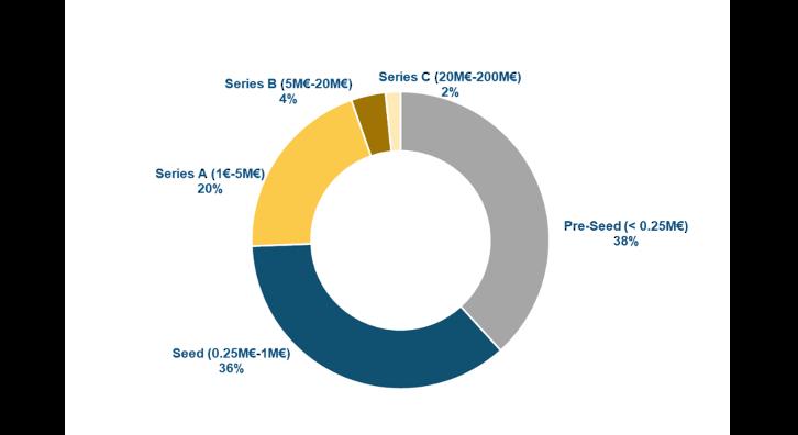 Fases de finançament de les startups identificades  | FONT: ACCIÓ