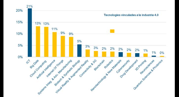 Principals tecnologies de les startups | FONT: ACCIÓ