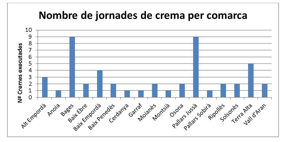 Taula: nombre de dies de crema per comarca