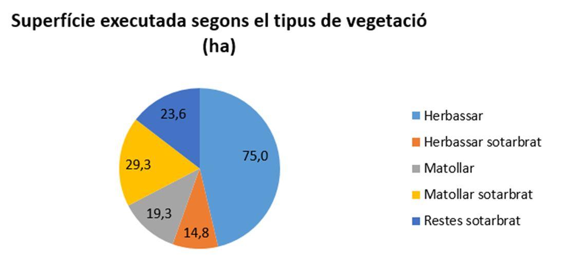 Gràfic: tipus de vegetació cremats