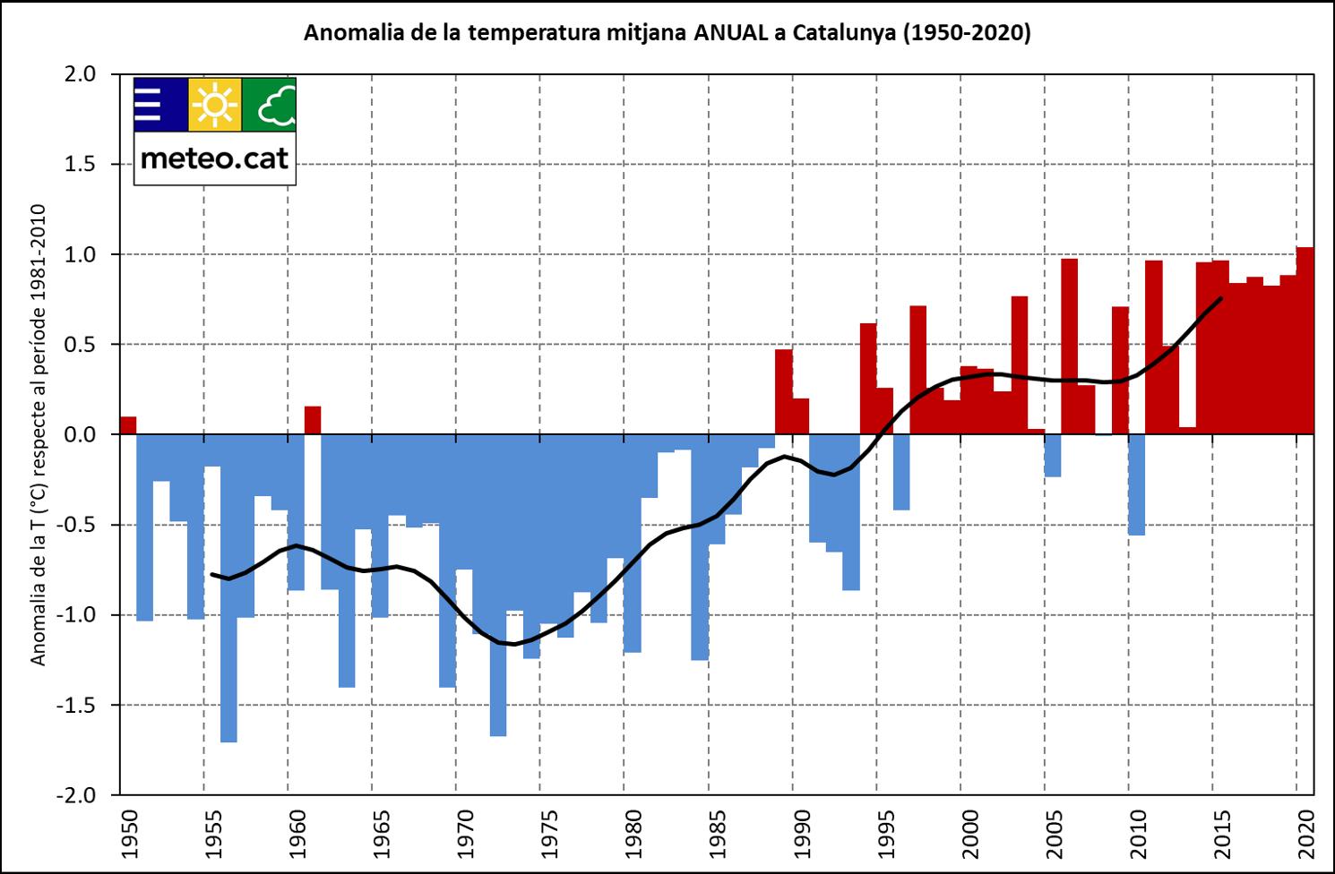Gràfica de l'anomalia de la temperatura anual a Catalunya 1950-2020