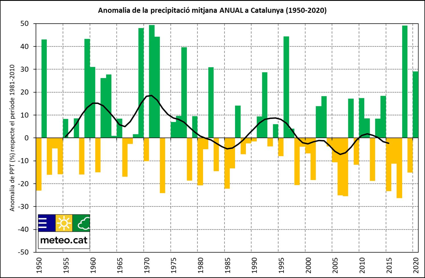 Gràfica de l'anomalia de la precipitació a Catalunya 1950-2020