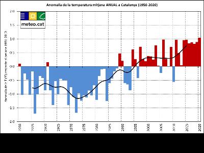 Anomalia de la temperatura mitjana anual a Catalunya (1950-2020)