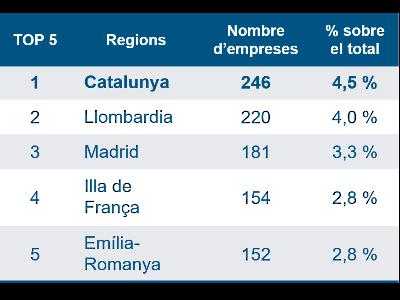 TOP 5 regions per nombre d'empreses /Font: ACCIÓ a partir de les dades d'SME Instrument Data Hub