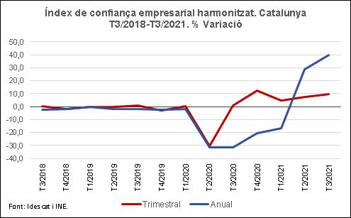 Gràfic.% variació trimestral i anual. Evolució de l'ICEH de Catalunya. 3r trimestre del 2021