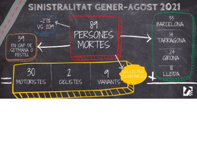 infografia sinistralitat gener-agost 2021 SCT