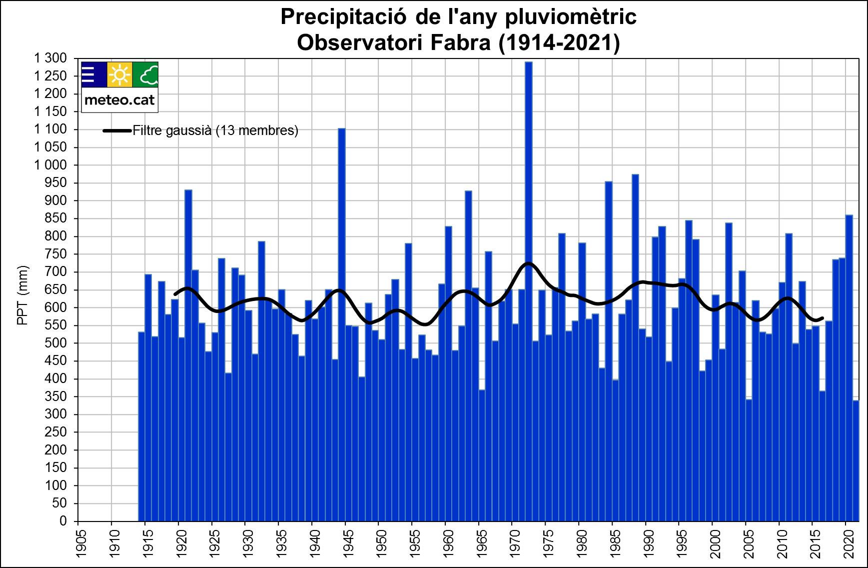 Gràfica precipitació Observatori Fabra