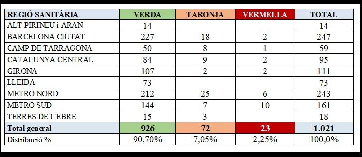 Quadre que reflecteix que 23 residències estan en situació vermella, la majoria (10) en la regió Metro Sud